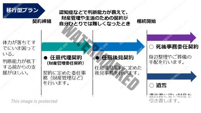 任意後見契約の類型-1.移行型プラン