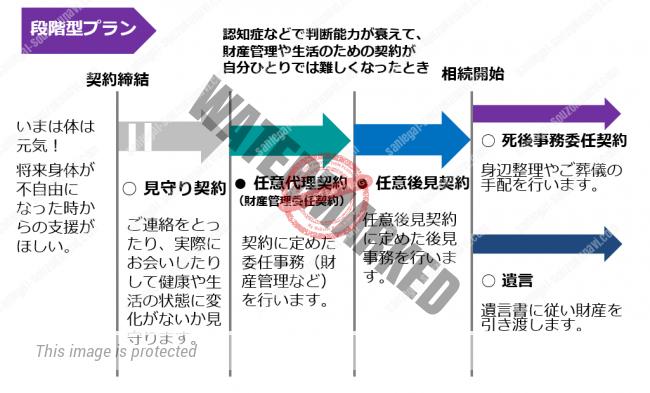 任意後見契約の類型-3.段階型プラン